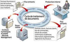 Cycle de traitement de documents